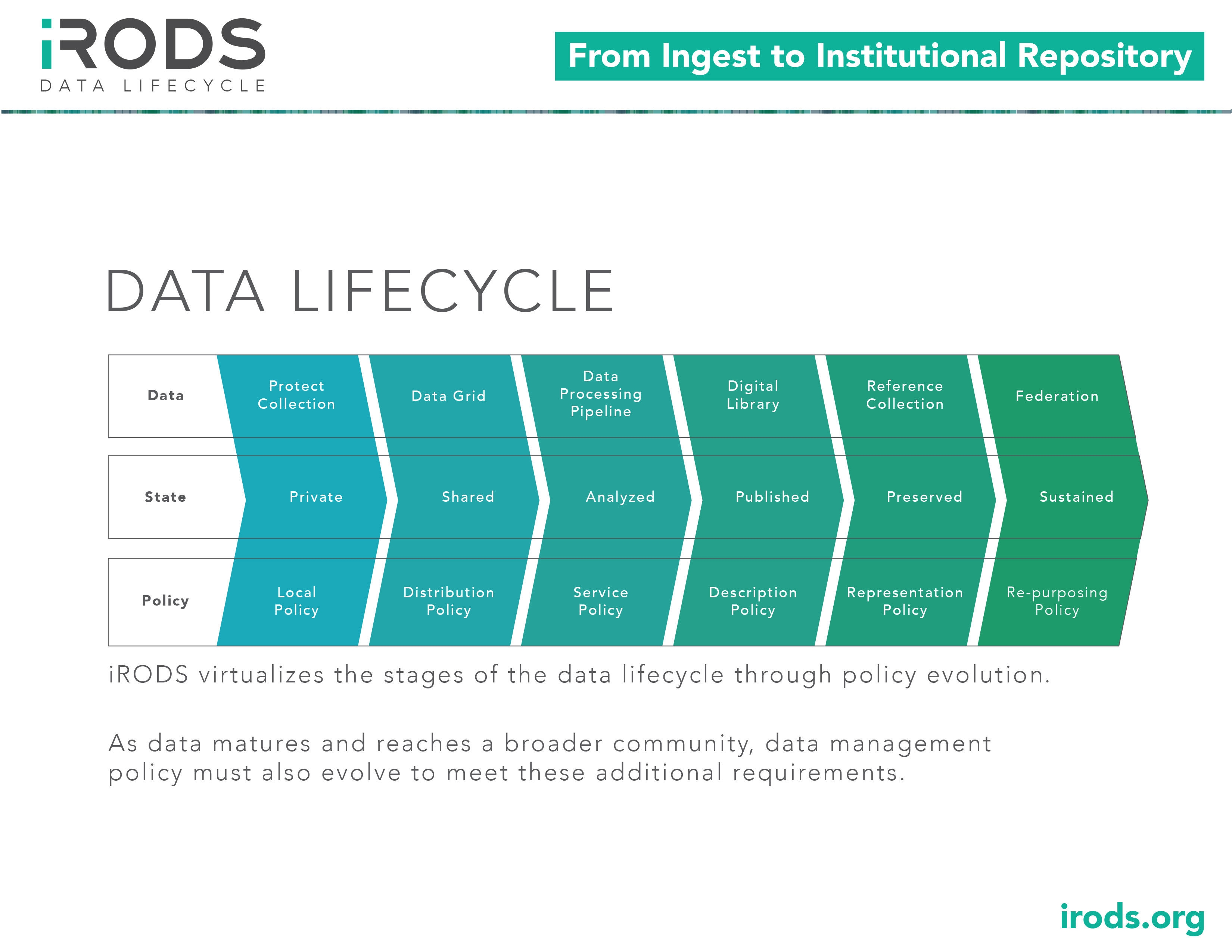 Irods as data matures and reaches a broader community data management policy must also evolve to meet these additional requirements irods virtualizes the stages pooptronica Choice Image