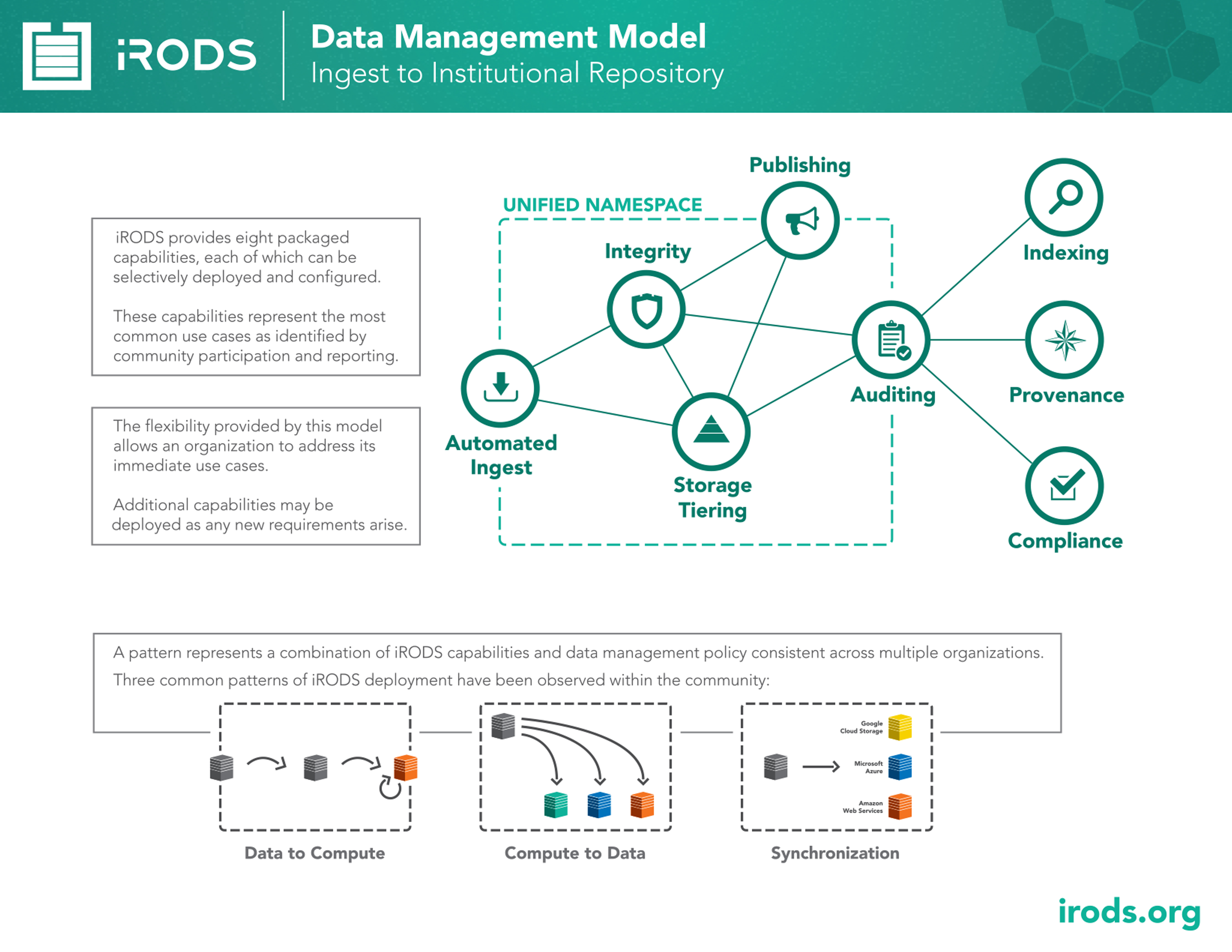 Irods Vigilant Network Setup Diagram Provides Eight Packaged Capabilities Each Of Which Can Be Selectively Deployed And Configured Usually Into Known Patterns